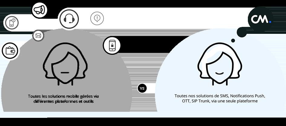 Une plateforme de Messaging, Voix, Paiements et de dispositifs d'Accès  pour les entreprises belges