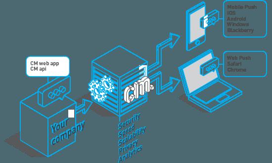 Processus Envoi Notifications Push