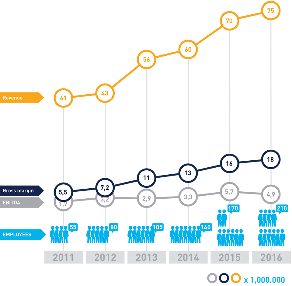 Résultats Financiers CM Telecom