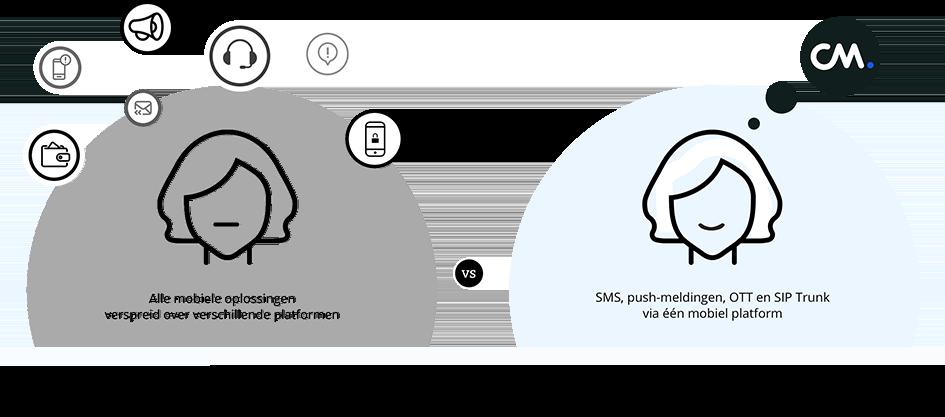 Berichten, Bellen, Betalingen en toegang platform voor belgische bedrijven