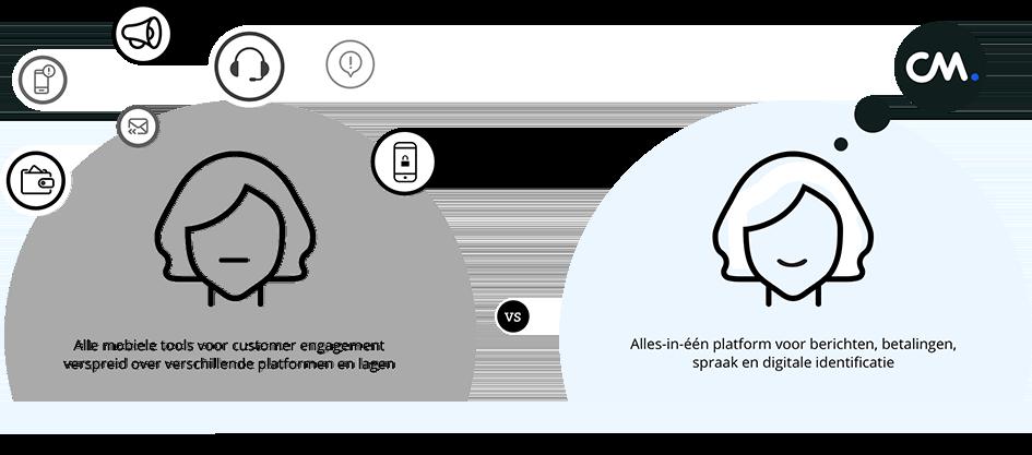 Berichten, Bellen, Betalingen en toegang platform voor nederlandse bedrijven
