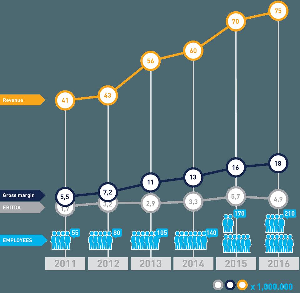 De financiele groei van CM