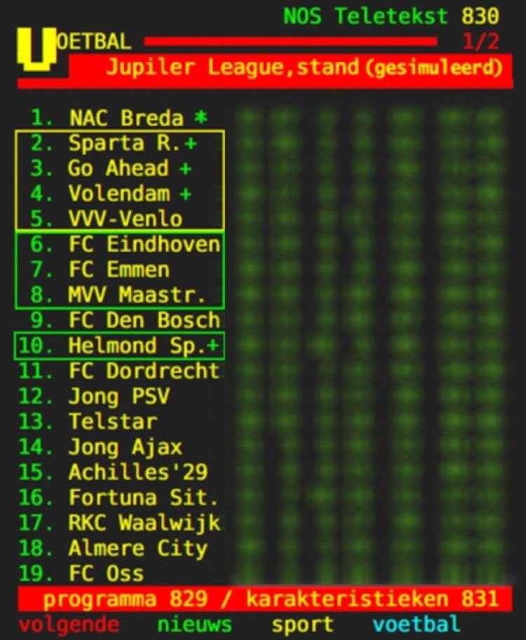 Gesimuleerde eindstand Jupiler League '15/'16.