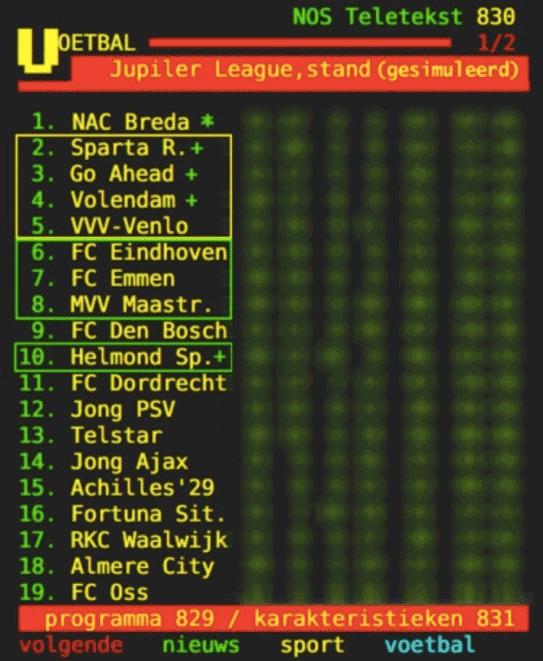 Gesimuleerde eindstand Jupiler League '15/'16. Een '+' geeft aan dat de club een periodetitel heeft.