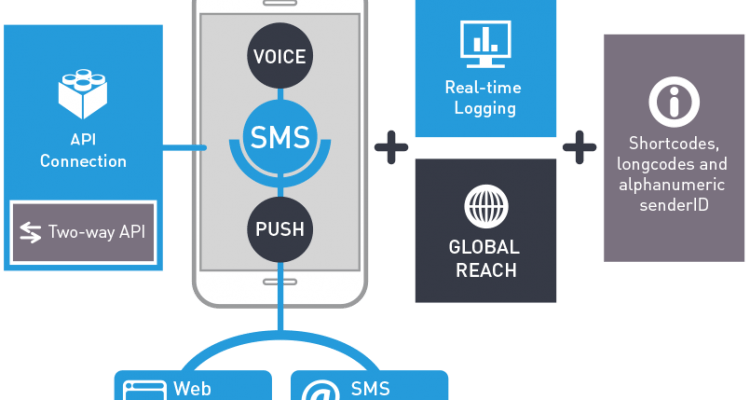 A brief history of P2P and A2P sms text messaging
